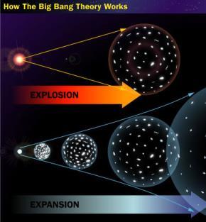 Big Bang – một cách nhìn khác!
