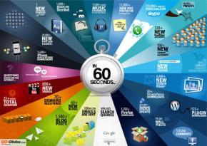 Điều gì xảy ra trên internet trong 60 giây?