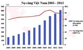 Biểu đồ nợ công Việt Nam trong 10 năm qua